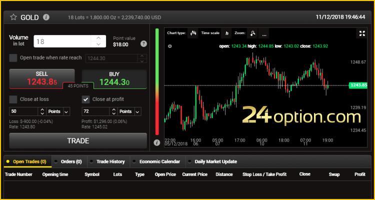 24option traden akcijų kabineto variantai